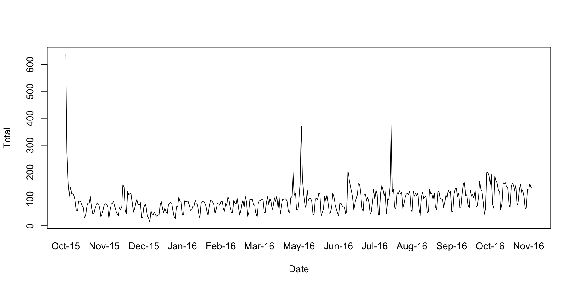 Example 1: Trending Google Analytics Sessions